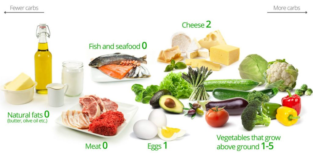 Sample of Low Carb Foods (dietdoctor.com)