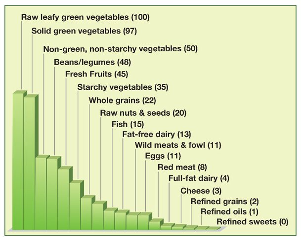 http://www.businessinsider.com/reasons-to-go-vegetarian-in-charts-2013-10